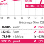 Австрия с най-висока безработица от 1945 г. насам