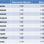 На път: Сравнителни цени на горивата в Европа