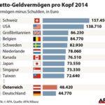 Австрия е на 17 място по богатство в света, но изостава в растежа на финансови активи
