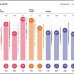 Австрия намалява конкурентоспособността си на международния пазар