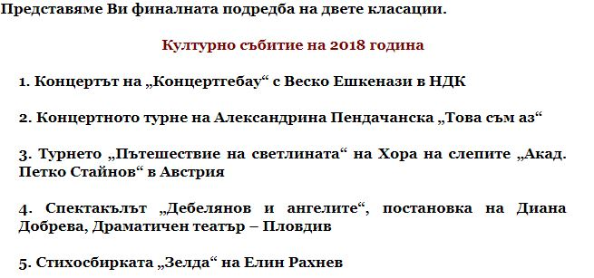 """хор на слепите на трето място в класацията """"Културно събитие 2018"""""""