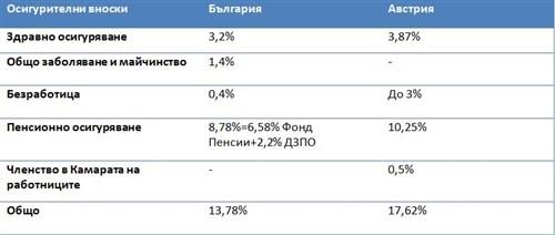 съпоставка на работна заплата между България и Австрия
