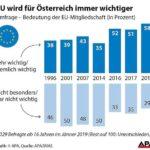 Все повече австрийци оценяват като важно членството на страната в ЕС
