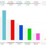 Първите предварителни резултати в Австрия сочат убедителна победа на партията на канцлера Курц (ÖVP)