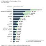 Колко са българите в Австрия?
