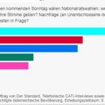 Австрия: Народната партия на Себастиан Курц води категорично в предварителните проучвания за парламентарните избори