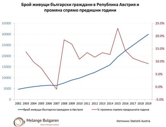 grafika_balgari v Avstria (550 x 421)