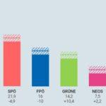 Народната партия на Себастиан Курц печели изборите с рекордна преднина, сочат предварителните резултати