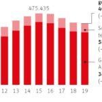 Макар и с бавни темпове безработицата в Австрия продължава да намалява