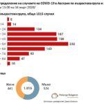 Коронавирусът в Австрия засяга предимно хората между 45 и 54 години