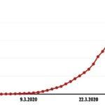Австрия: За първи път броят на излекуваните от коронавирус за ден е по-голям от този на заразените