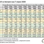 Броят на излекуваните от Covid-19 в Австрия продължава да нараства