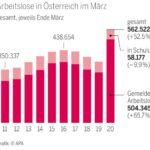 Безработните в Австрия станаха над половин милион. Правителството удвои средставата за подпомагане на малкия бизнес