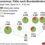 Австрия задържа ниското ниво на нови случаи на заразяване с коронавирус