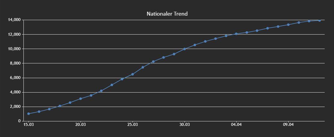 trend 13.04