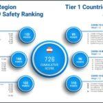 Австрия е сред 10-те най-безопасни страни в света по отношение на Covid-19