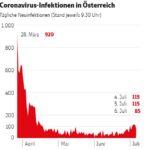 Броят на активните случаи на коронавирус в Австрия отново надхвърли 1000