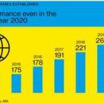 Въпреки коронакризата Виена продължава да привлича чуждестранни инвеститори