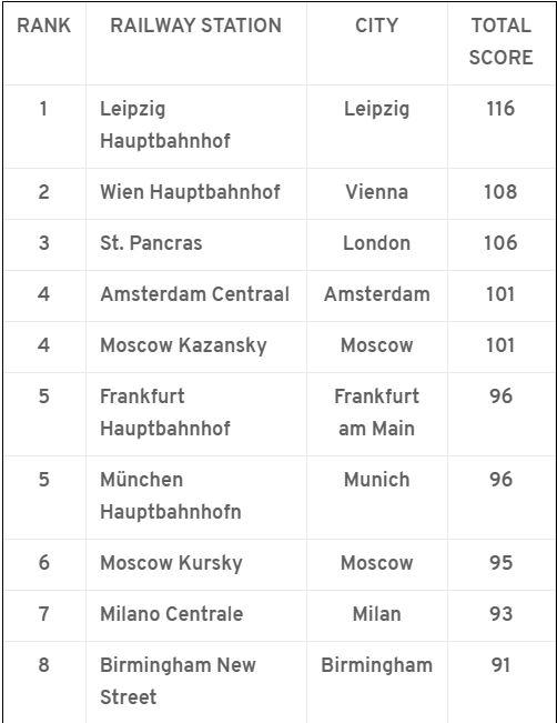Класация на най-добрите гари в Европа според European Railway Index